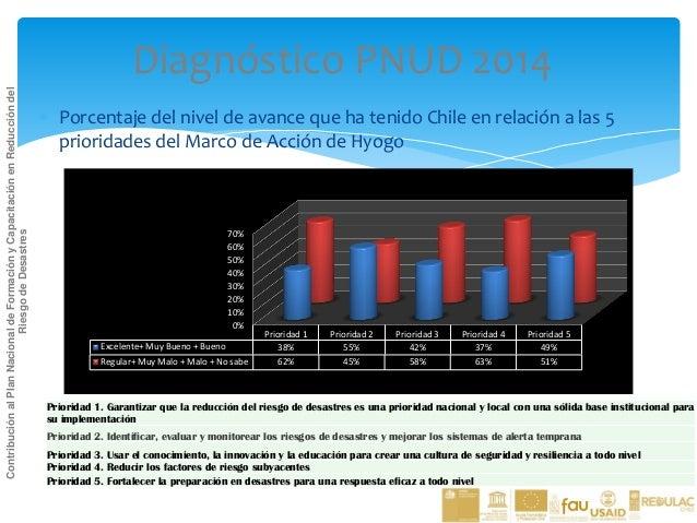 Sólo 5 cursos en la temática  Mito de Chile líder en la región sobre RRD  Alejandro Lara, 2014  Maestría en Gestión de Ri...