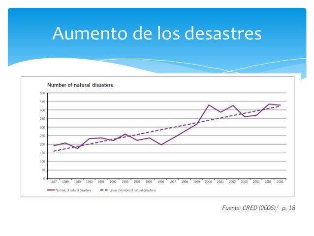 Aumento de los desastres