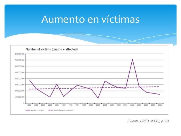 Aumento en víctimas
