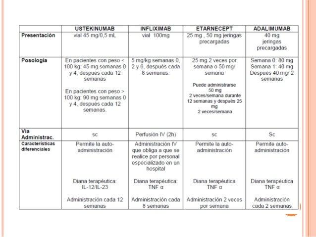 Las recomendaciones clínicas el tratamiento de la psoriasis