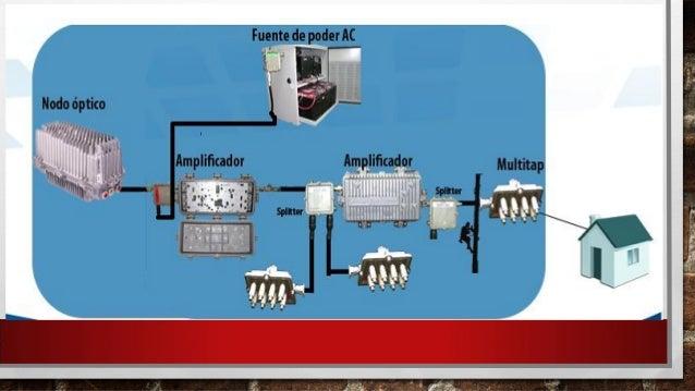 Presentacion red hfc for Amplificador tv cable coaxial
