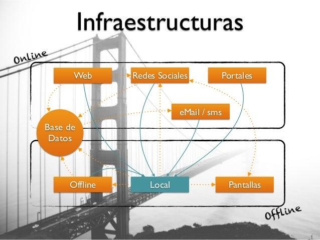 Infraestructuras Web Redes Sociales Base de Datos Local Portales eMail / sms Offline Pantallas Online Offline