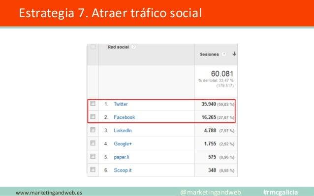 Estrategia 7. Atraer tráfico Social ✓ Aumenté de 8 a 16 los tweets publicados cada día. (+1.000 menciones/día). ✓ Subí los...