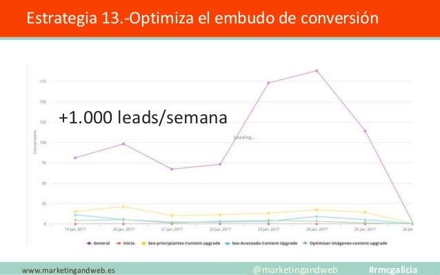 +Tráfico +Leads