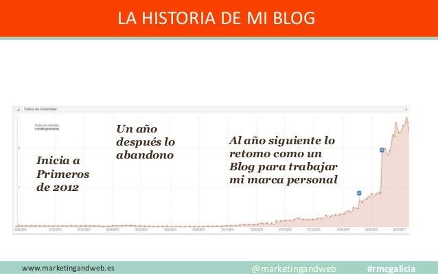Mitos y Estrategias www.marketingandweb.eswww.marketingandweb.es #rmcgalicia @marketingandweb Si publico con más frecuenci...