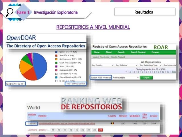 Resultados ROAR REPOSITORIOS A NIVEL MUNDIAL Investigación ExploratoriaFase 1