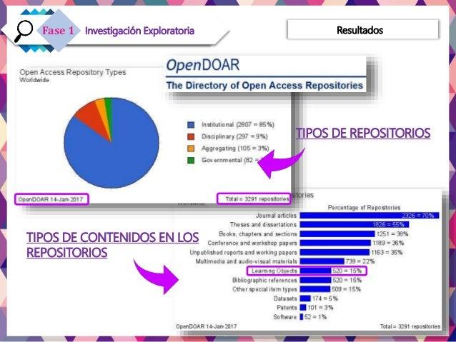 TIPOS DE CONTENIDOS EN LOS REPOSITORIOS ResultadosInvestigación ExploratoriaFase 1 TIPOS DE REPOSITORIOS