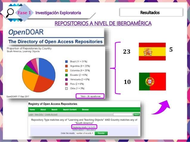 REPOSITORIOS A NIVEL DE IBEROAMÉRICA 523 10 ResultadosInvestigación ExploratoriaFase 1