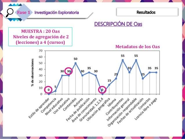 ResultadosInvestigación ExploratoriaFase 1 MUESTRA : 20 Oas Niveles de agregación de 2 (lecciones) a 4 (cursos) DESCRIPCIÓ...