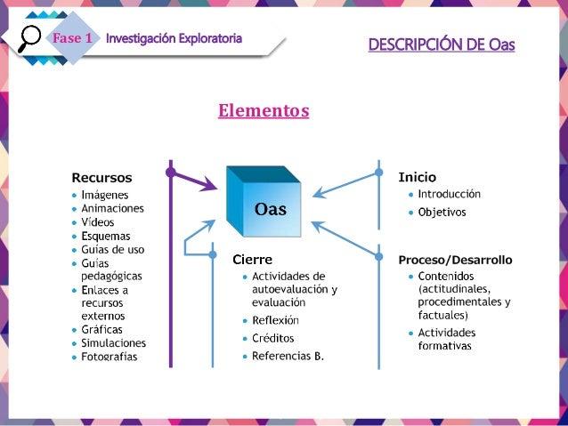 Investigación ExploratoriaFase 1 DESCRIPCIÓN DE Oas Elementos
