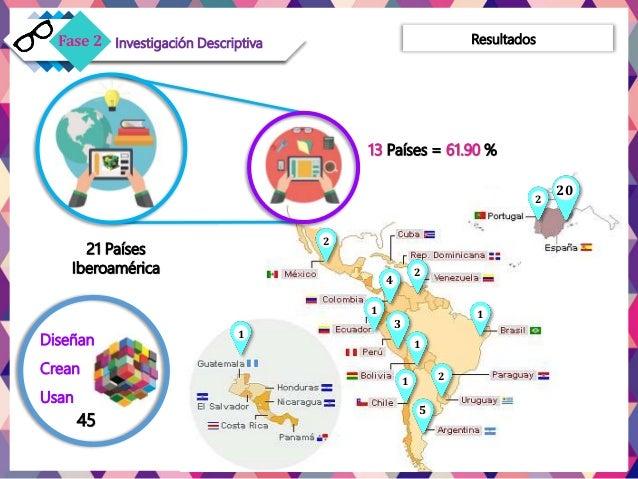 Resultados 20 4 1 3 2 2 2 1 1 1 5 1 2 21 Países Iberoamérica 13 Países = 61.90 % Diseñan Crean Usan 45 Fase 1Fase 2 Invest...