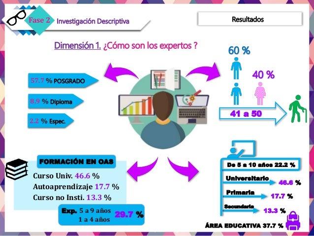 Dimensión 1. ¿Cómo son los expertos ? 41 a 50 Universitario 46.6 % Primaria 17.7 % Secundaria 13.3 % De 5 a 10 años 22.2 %...