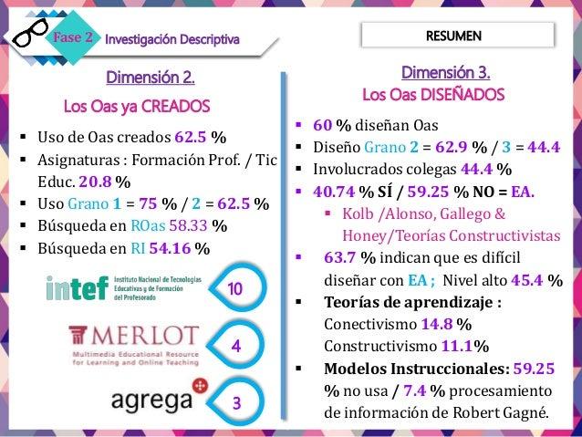 Dimensión 2. Los Oas ya CREADOS  Uso de Oas creados 62.5 %  Asignaturas : Formación Prof. / Tic Educ. 20.8 %  Uso Grano...