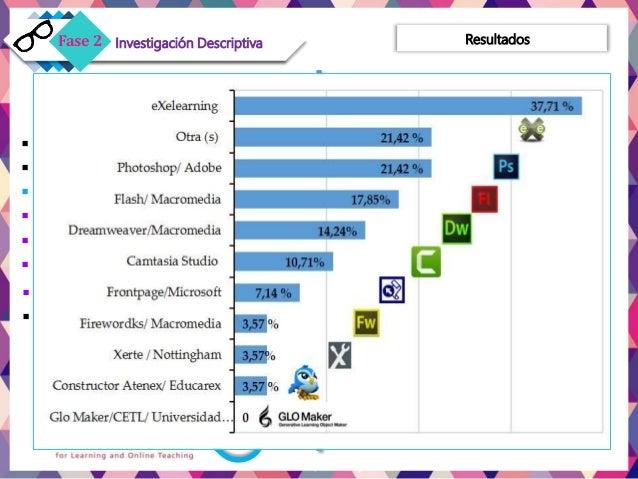Dimensión 4. CREAR Oas  Uso de Oas creados 62.5 %  Con colegas 39.28 %  Grano 2 = 50 % / 3 = 46.42 %  35.71 % NO utili...