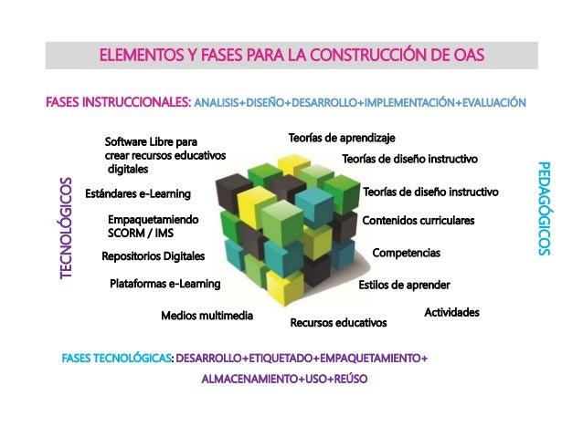 ELEMENTOS Y FASES PARA LA CONSTRUCCIÓN DE OAS TECNOLÓGICOS PEDAGÓGICOS Teorías de aprendizaje Teorías de diseño instructiv...