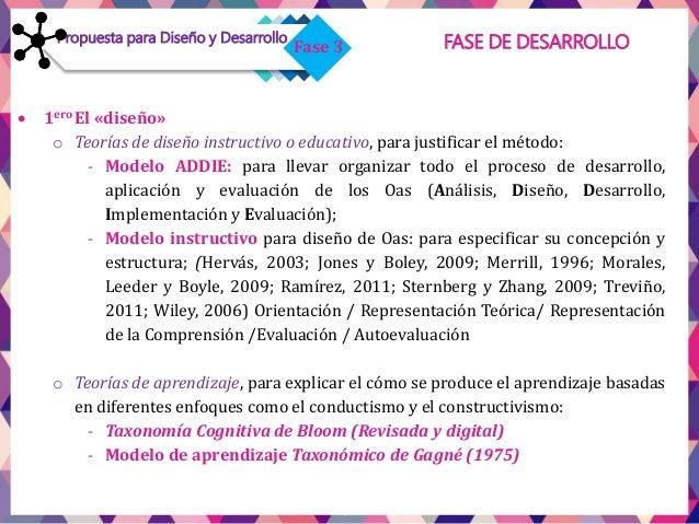 FASE DE DESARROLLO Modelo ADDIETabla 1. Proceso de Desarrollo, Aplicación y Evaluación de los Oas Pasos ADDIE Actividades ...