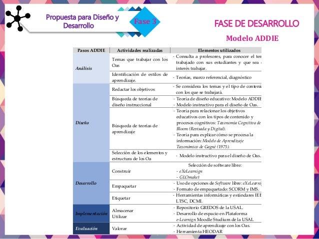 Fase 1Fase 3 Propuesta para Diseño y Desarrollo FASE DE DESARROLLO  2da. «Elaboración» que tiene que ver con la construcc...