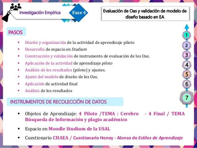 Fase 1Fase 4Investigación Empírica a) Cumplimentan el cuestionario CHAEA de Estilos de Aprendizaje. b) Navegan por los OAs...