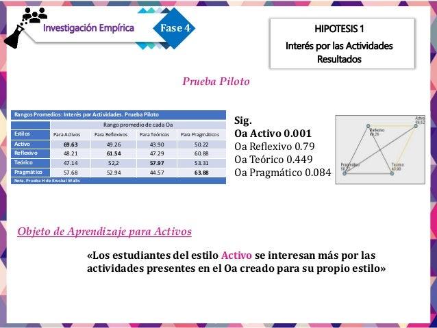 HIPOTESIS 1 Interés por las actividades ResultadosPrueba Final Preferencia hacia los estilo Activo Rangos de Prueba H de K...