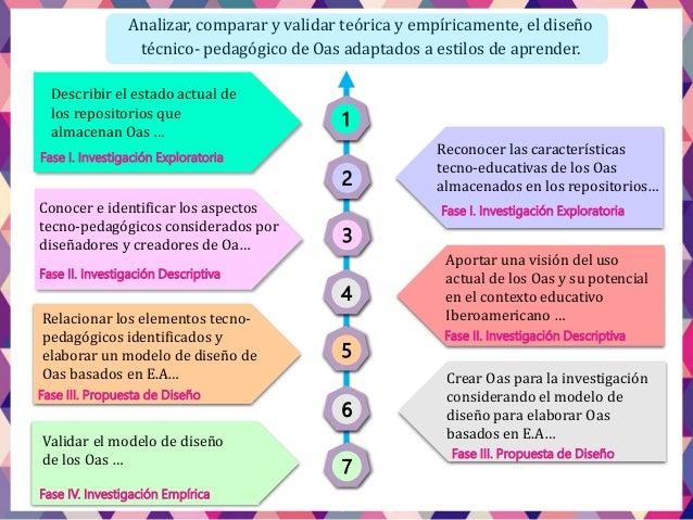 Describir el estado actual de los repositorios que almacenan Oas … Fase I. Investigación Exploratoria 1 2 3 4 5 6 7 Recono...