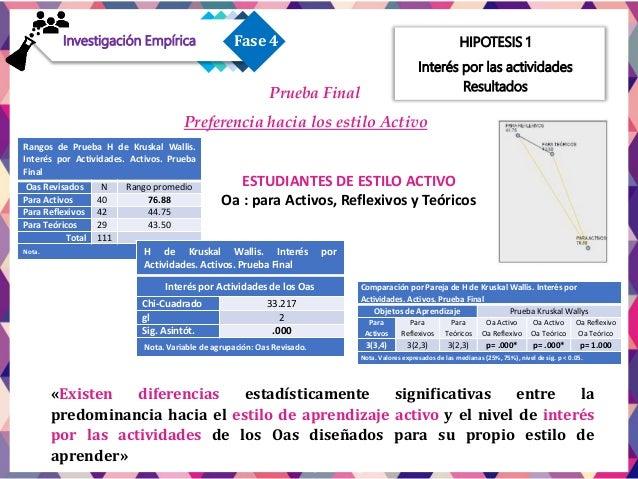 HIPOTESIS 1 Interés por las actividades Resultados Rangos de U de Mann-Whitney. Interés por Actividades. Reflexivo, Teóric...