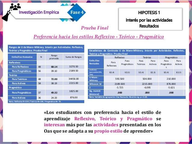 HIPOTESIS 2 Comprensión de Contenidos 3.55 3.1 2.93 3.33 3.13 3.17 3.6 3.17 3.62 PARA ACTIVOS PARA REFLEXIVOS PARA TEÓRICO...