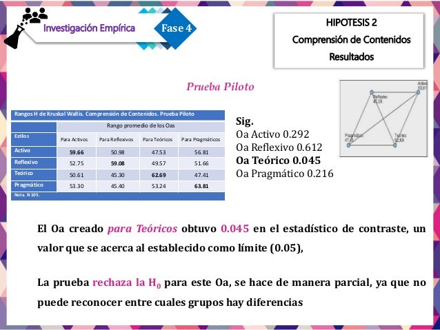 Prueba Final Preferencia hacia los estilo Activo HIPOTESIS 2 Comprensión de Contenidos Resultados Rangos de Prueba H de Kr...