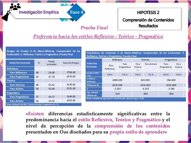 HIPOTESIS 3 Valoración de Oas 3.63 3 2.9 3.46 3.07 3.05 3.77 3.73 2.92 PARA ACTIVOS PARA REFLEXIVOS PARA TEÓRICOS PARA PRA...