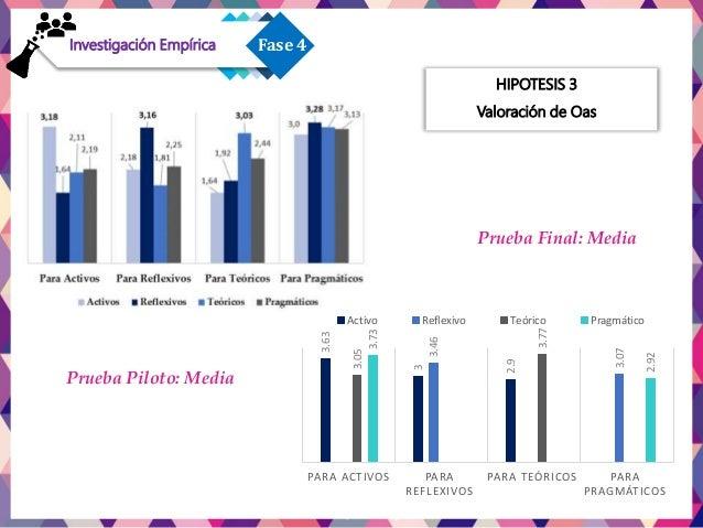 HIPOTESIS 3 Valoración Final Resultados Fase 1Fase 4Investigación Empírica Prueba Piloto Sig. Oa Activo 0.000 Oa Reflexivo...