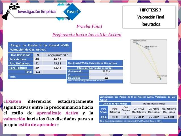 HIPOTESIS 3 Valoración Final Resultados Prueba Final Preferencia hacia los estilos Reflexivo - Teórico - Pragmático Rangos...