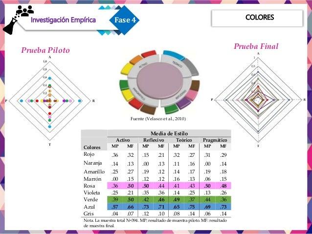 Limitaciones Fase 1Investigación Exploratoria Fase 1Fase 2Investigación Descriptiva Fase 1Fase 3 Propuesta para Diseño y D...