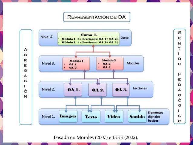 Basada en Morales (2007) e IEEE (2002).