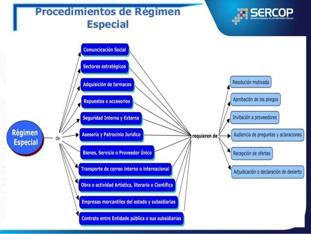 Procedimientos de Régimen Especial Adquisición de Fármacos  INSTITUCIONAL  CORPORATIVA  20