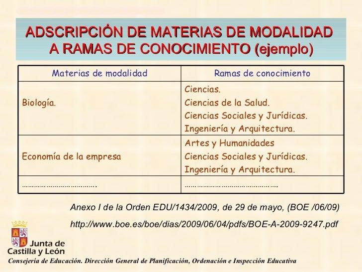 ADSCRIPCIÓN DE MATERIAS DE MODALIDAD  A RAMAS DE CONOCIMIENTO (ejemplo) <ul><ul><li>Anexo I de la Orden EDU/1434/2009, de ...