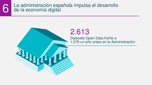 6 La administración española impulsa el desarrollo de la economía digital Datasets Open Data frente a 2.613 1.579 un año a...
