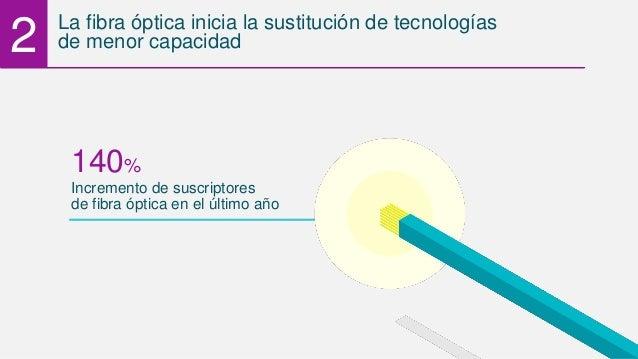 Incremento de suscriptores 140% de fibra óptica en el último año La fibra óptica inicia la sustitución de tecnologías de m...