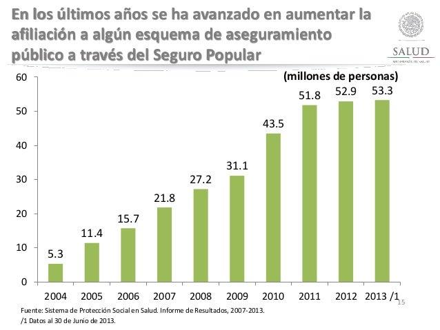 15 En los últimos años se ha avanzado en aumentar la afiliación a algún esquema de aseguramiento público a través del Segu...