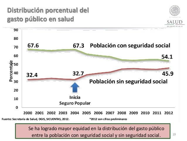19 Distribución porcentual del gasto público en salud Fuente: Secretaría de Salud, DGIS, SICUENTAS, 2012. *2012 son cifras...