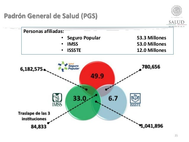 Padrón General de Salud (PGS) 21 Personas afiliadas: • Seguro Popular 53.3 Millones • IMSS 53.0 Millones • ISSSTE 12.0 Mil...