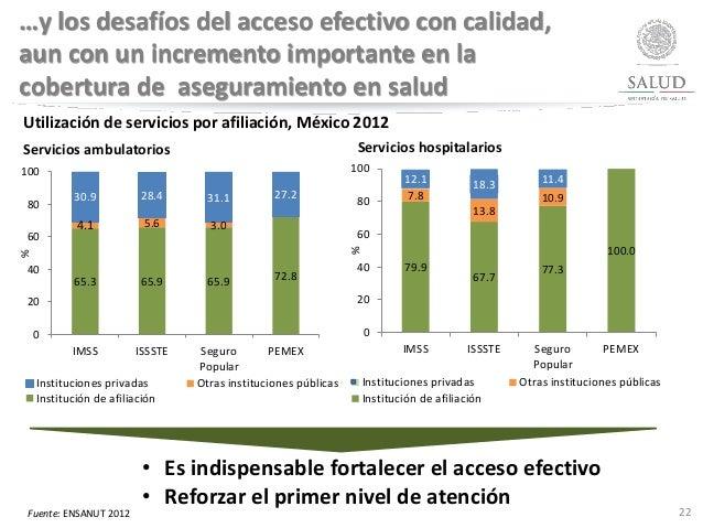…y los desafíos del acceso efectivo con calidad, aun con un incremento importante en la cobertura de aseguramiento en salu...