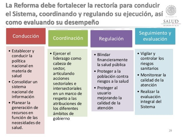 Conducción • Establecer y conducir la política nacional en materia de salud • Consolidar un sistema nacional de informació...