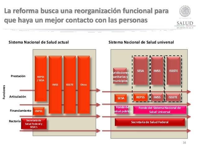 34 Rectoría Financiamiento Articulación Prestación Secretaría de Salud Federal y SESA's REPSS / SESA IMSS ISSSTE Otros CNP...