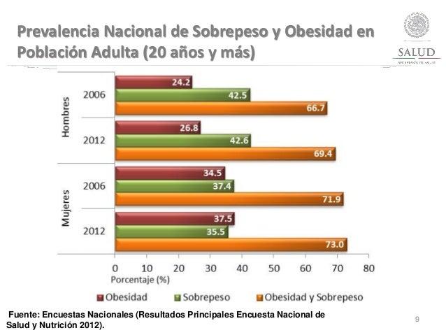 Fuente: Encuestas Nacionales (Resultados Principales Encuesta Nacional de Salud y Nutrición 2012). 9 Prevalencia Nacional ...