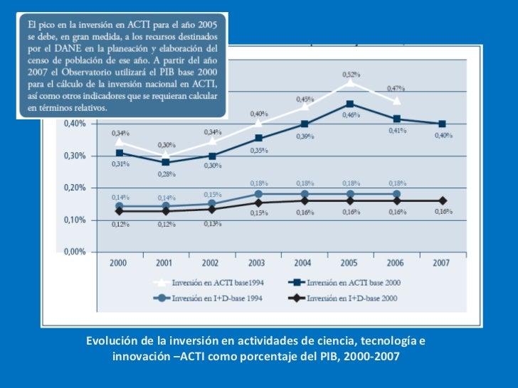 Evolución de la inversión en actividades de ciencia, tecnología e innovación –ACTI como porcentaje del PIB, 2000-2007<br />