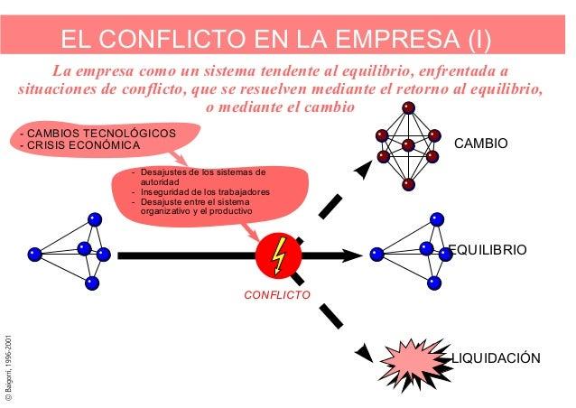 ECOLOGÍA Y EMPRESA. 5 ! La responsabilidad social < < < <  Se asumen las nuevas reglas del juego Se actúa por concienciaci...
