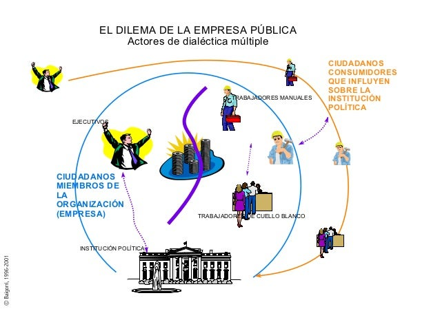 TIPOS DE ORGANIZACIÓN (II)