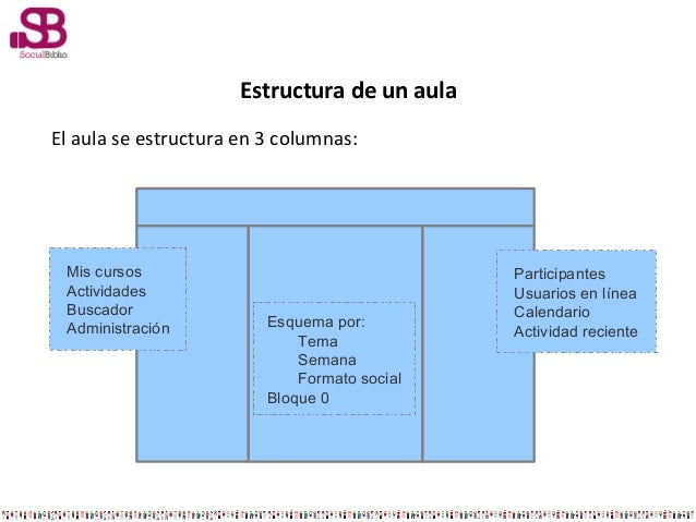Estructura de un aulaEl aula se estructura en 3 columnas:ParticipantesUsuarios en líneaCalendarioActividad recienteMis cur...