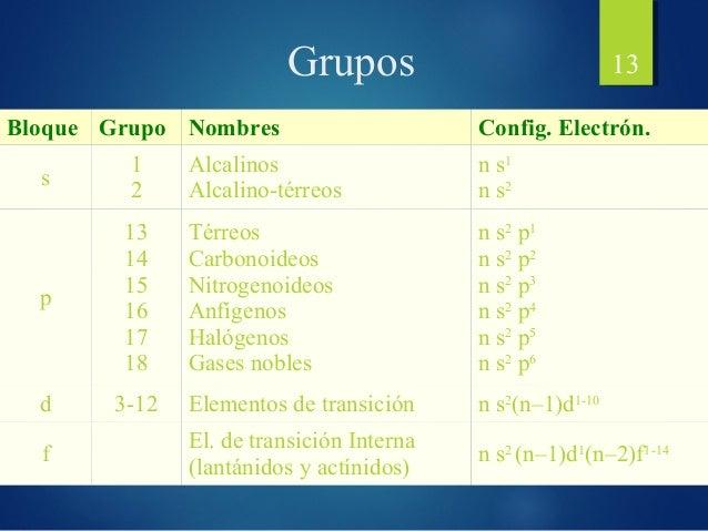 sa qumica 2 bachillerato 13 13 bloque grupo nombres - Tabla Periodica Grupo A Nombres