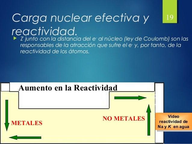 Presentacion tabla periodica 18 19 carga nuclear efectiva y reactividad urtaz Choice Image