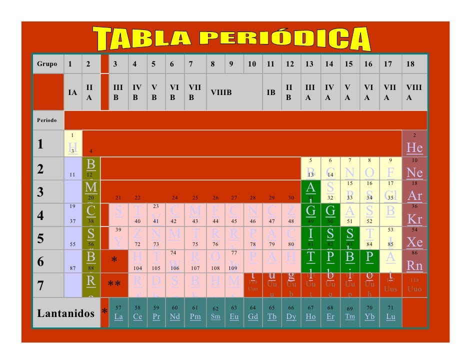 Presentacion tabla periodica grupo urtaz Image collections